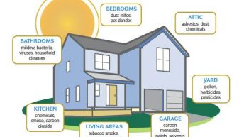 Ways to Reduce Indoor Air Pollution